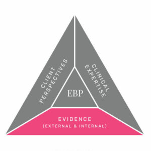 In this episode of the SLP Now podcast, Marisha and Monica discuss how they approach internal evidence and external evidence. They break down their process and share tips on how to add evidence to your therapy.